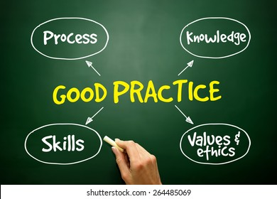 Good practices mind map, business strategy concept