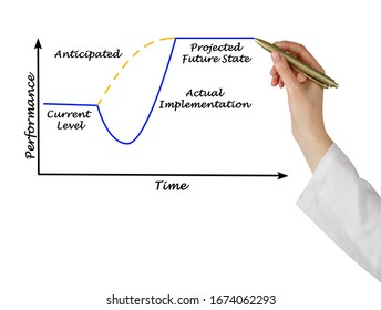 Graph of Anticipated and real implementation