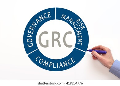GRC.  Governance, risk management, and compliance
