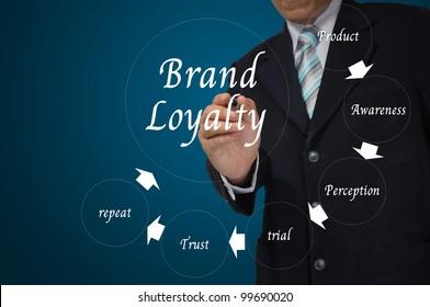 Hand of Business Man write Brand Loylaty concept