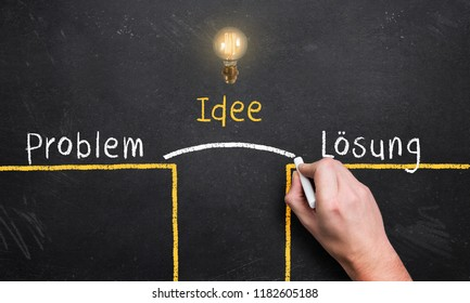 """hand describing the problem solving process with the words """"problem"""", """"idea"""" and """"solution"""" in German"""