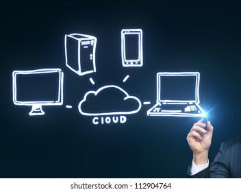 hand drawing cloud computing diagram