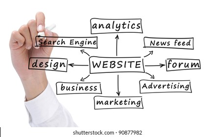 hand drawing the formula of building a website