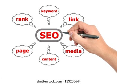 hand drawing scheme seo on a white background