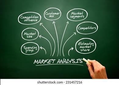 Hand drawn vector Market analysis diagram, chart shapes on blackboard