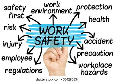 hand highlighting Work Safety words tag cloud on clear glass whiteboard isolated