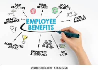 Hand with marker writing - Employee Benefits Concept