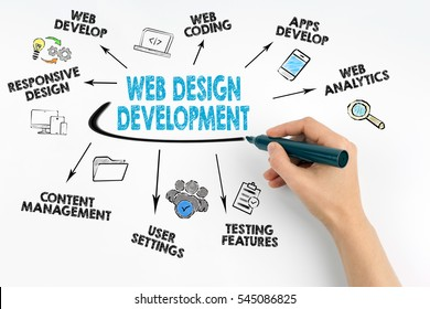 Hand with marker writing. Web Design and Development concept