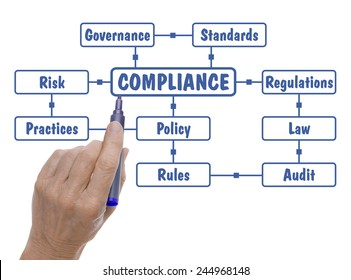 Hand with Pen Drawing Compliance Regulations Word Cloud Text in Blue