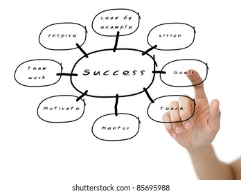 Hand pointed the word of goals on success flow chart on whiteboard