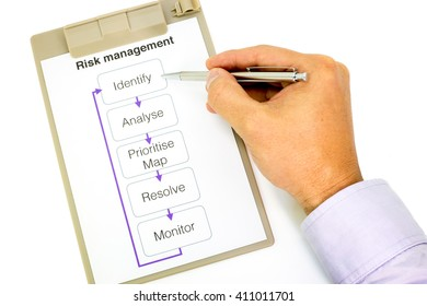 Hand pointing a ball pen at the box which says Identify on a paper in a clipboard explaining the risk management process