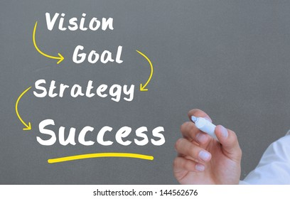 Hand underlining the word success in yellow on grey background