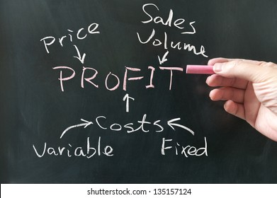 Hand writing business profit concept words on the blackboard