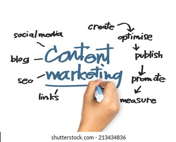 Hand writing Content Marketing concept on whiteboard