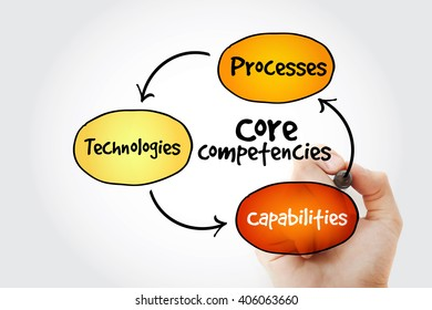 Hand writing Core Competencies mind map flowchart business concept for presentations and reports