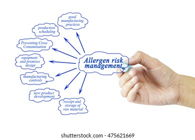 Hand writing element of allergen risk management for business concept (Training and Presentation)