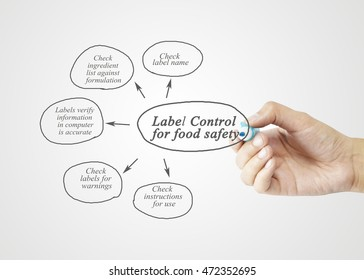 Hand writing element of  Label Control for Food Safety	for business concept.(Training and Presentation)