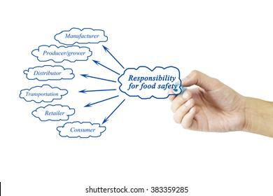 Hand writing element of Responsibility for food safety for business concept and use in manufacture industry (Training and Presentation).