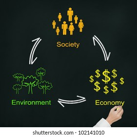 hand writing sustainable business balance diagram of society environment and economy