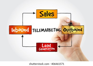 Hand writing Telemarketing mind map flowchart business concept for presentations and reports