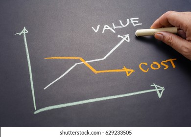 Hand writing Value and Cost graph on chalkboard