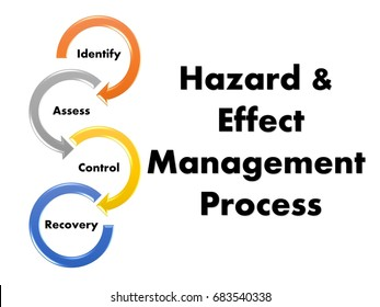 Hazard and effect management process steps includes identify hazards, assess, control and recovery.