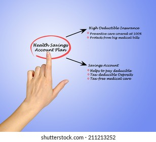 Health saving account