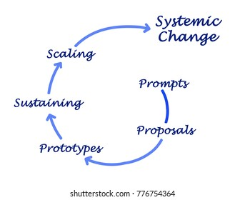 How to get systemic changes