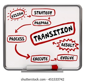 How to Transition Plan Transform Evolve Workflow Diagram 3d Illustration