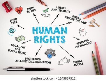 human rights concept. Chart with keywords and icons on white desk with stationery