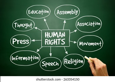 Human rights mind map, hand drawn concept on blackboard
