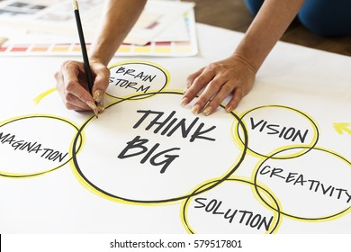 Ideas brainstorming about think big drawing plan