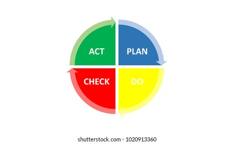 Illustration of Deming Cycle for organization. PDCA Diagram - Plan Do Check Act