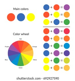 illustration, infographics, color wheel, color mixing, red, blue green yellow orange purple. raster copy