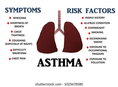 Illustration of lung with word cloud of symptoms and risk factor