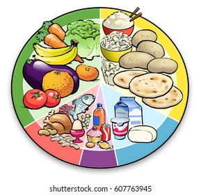 An illustration of the modern food pyramid, or pi food chart, depicted on a plate