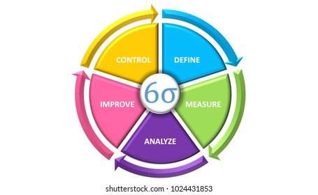 Illustration of Six Sigma cycle for business productivity concept tools