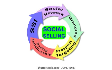 Illustration of a social selling concept
