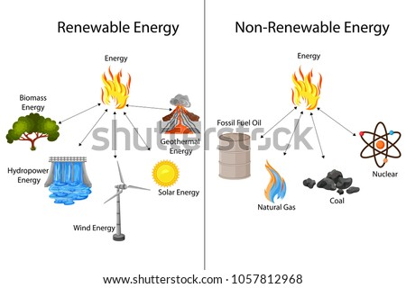 Education Chart of Renewable and Non renewable sources of Energy Diagram. Vector illustration.