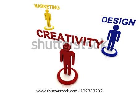 Human Creativity Design Marketing