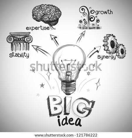 the big idea diagram