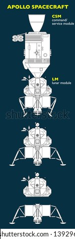 The Apollo spacecraft was designed to take man to the Moon. Spacecraft consisted of a combined command and service module (CSM) and a lunar module (LM)