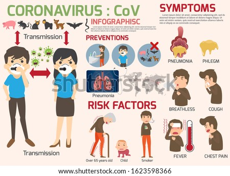 Coronavirus : CoV infographics elements, human are showing coronavirus symptoms and risk factors. health and medical. Novel Coronavirus 2019. Pneumonia disease. CoVID-19 Virus outbreak spread. #1623598366