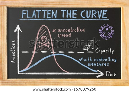 "Blackboard ""Flatten the Curve"" about Corona Virus Pandemic Royalty-Free Stock Photo #1678079260"