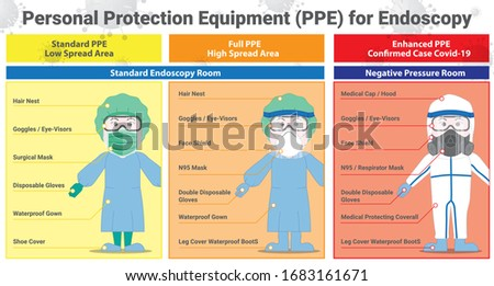 Detail of Personal Protection Equipment PPE. Gown, Gloves, Goggles and Mask for Endoscopy to Protect covid-19 virus spread level info-graphic. Protection concept for doctor, nurse and medical officer. Royalty-Free Stock Photo #1683161671