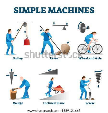 Simple machines vector illustration. Labeled physics basics collection set. Pulley, lever, wedge, inclined plane, screw, wheel and axle explanations. Educational mechanical use of force mechanisms. Royalty-Free Stock Photo #1689121663
