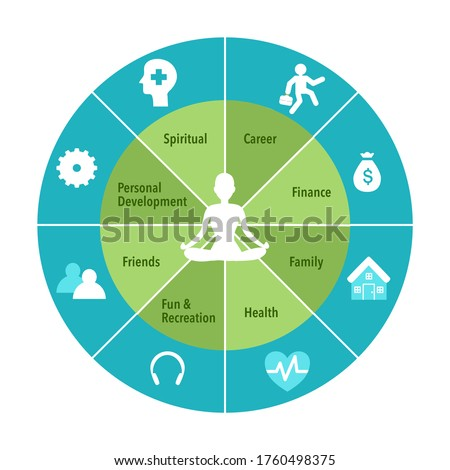 Human sitting in yoga lotus pose. Meditation in the center of the wheel of life. Coaching tool in colorful diagram. Life coaching. Life balance concept vector illustration on white background. Royalty-Free Stock Photo #1760498375