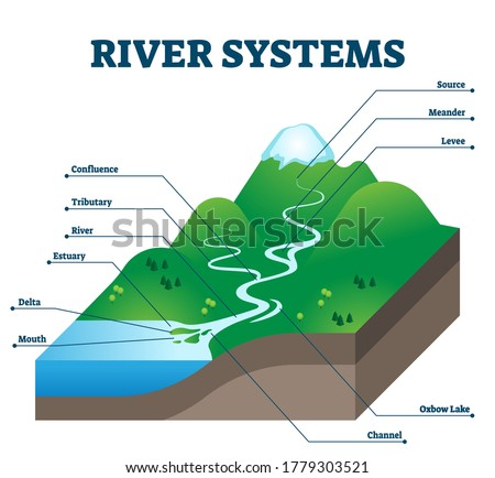 River systems and drainage basin educational structure vector illustration. Geological description with water flow from source to sea. Labeled scheme with levee, confluence, tributary, delta and oxbow Royalty-Free Stock Photo #1779303521