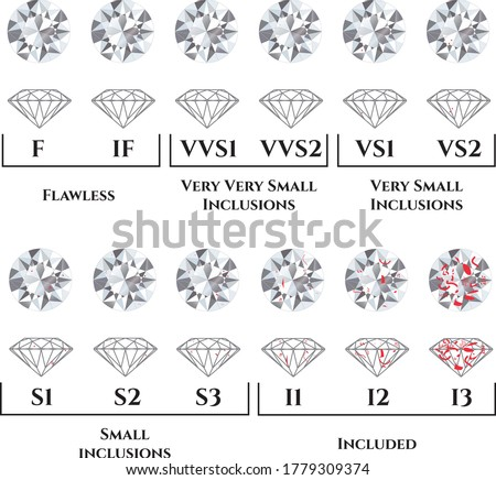 4cs of diamond Grading: Clarity form Flawless to Included Vector