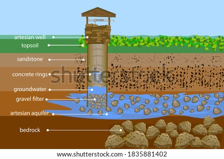 Artesian water well in cross section. Water resource. Artesian water and groundwater infographic. Well schematic diagram. Typical aquifer cross-section. Water supply system. Stock vector illustration #1835881402